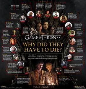 Por qué mueren personajes Game of Thrones